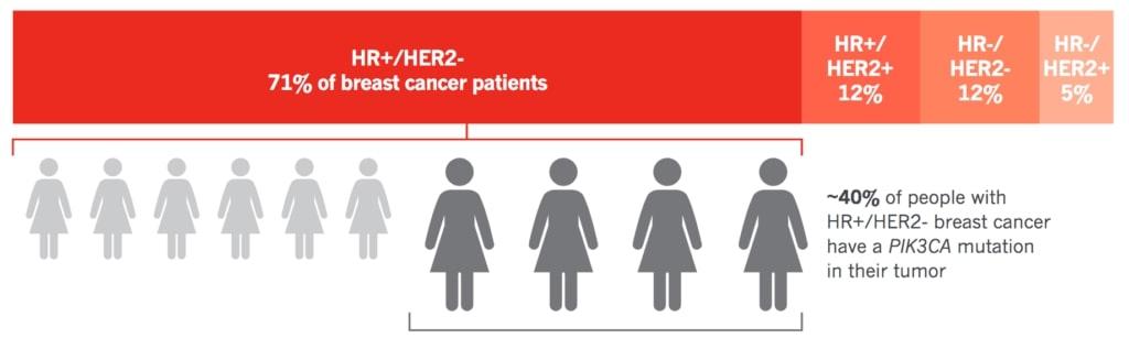 frecvența apariție mutație pik3ca cancer mamar HR+ HER2-