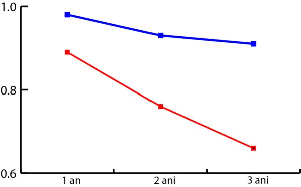 supravietuire-fara-progresie-grafic-SMM.png