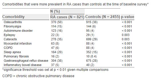 Comorbidități prezente în artrita reumatoidă