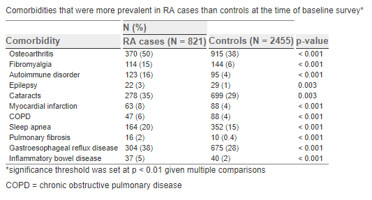 Artrita lyme versus boala reumatoida