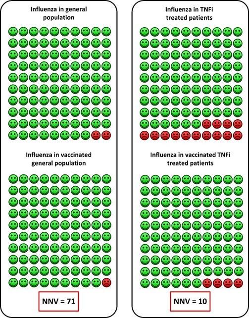 Eficacitatea imunizării la pacienții tratați cu inhibitori TNF vs populația generală