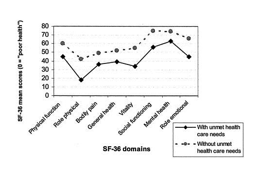 grafic avantare adresare nevoi pacienti