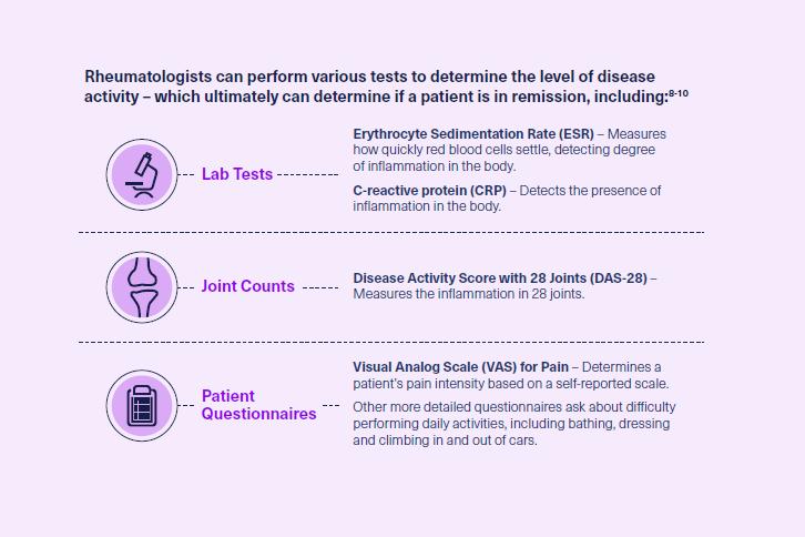 grafic infografic remisiune poliartrita reumatoida teste investigatii medic