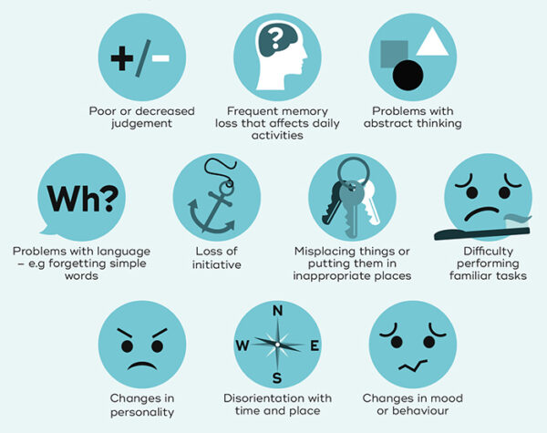 Demența -semne și simptome