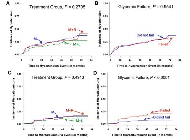 Rezultatele studiu TODAY asupra incidenței hipertensiunii arteriale și a microalbuminuriei în funcție de controlul glicemic.