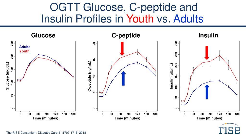 Rezultate comparative ale studiilor RISE la adulți vs. tineri în ceea ce privește profilul glicemic, nivelul peptidului c și al insulinei.