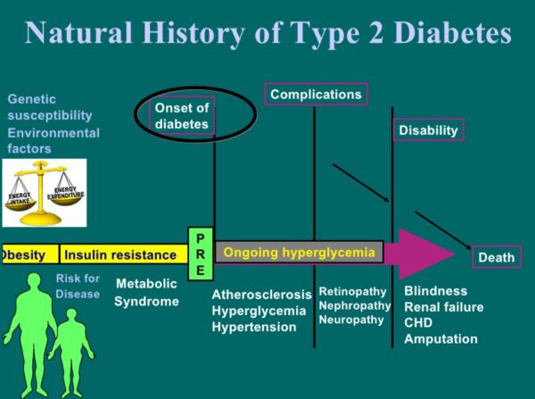 Evoluția naturală a diabetului de tip 2