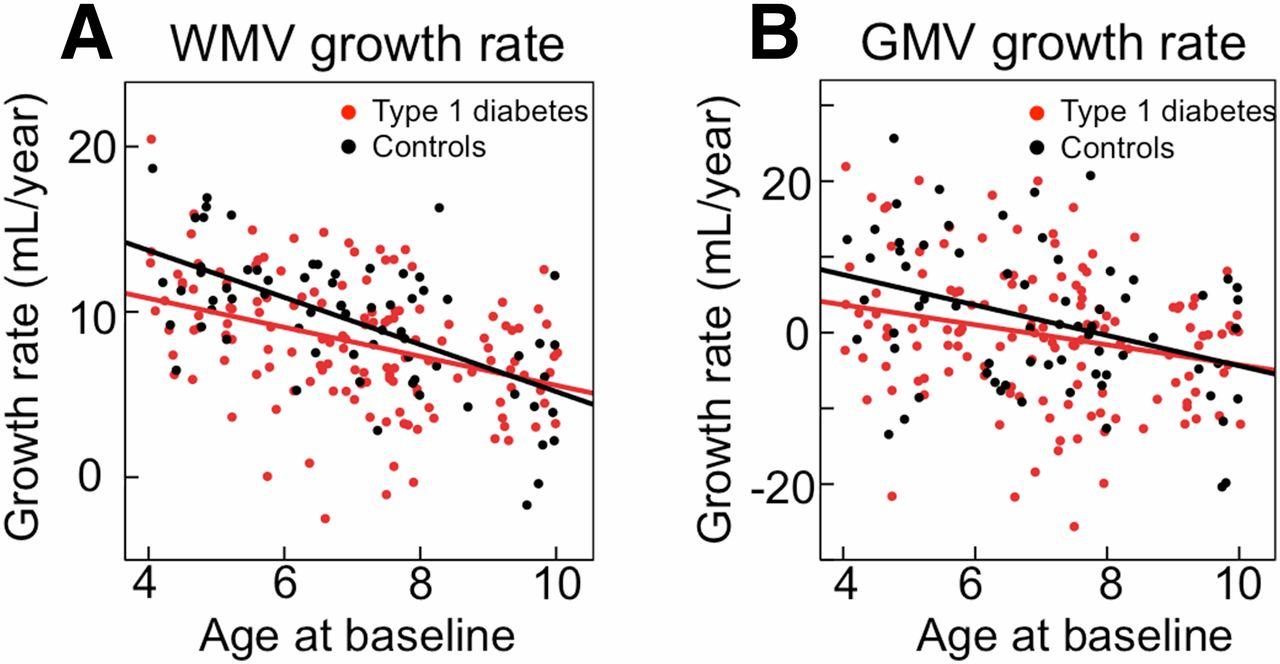 Graficele de creștere cerebrală