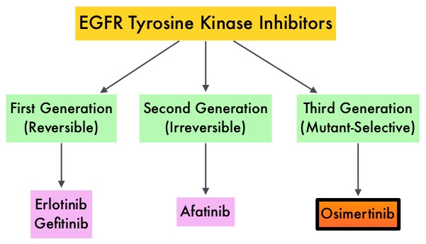 Generatii de inhibitori TK