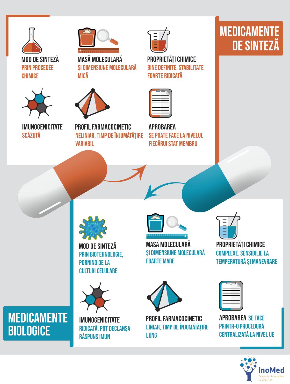 infografic diferente medicamente sinteza medicamente biologice