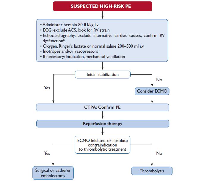 Managementul în urgență al pacienților cu suspiciune de TEP cu risc înalt