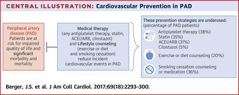 Prevenția cardiovasculară a bolii arteriale periferice.