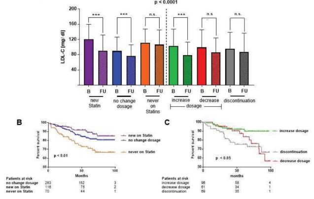 Aderența terapeutică la statine influențează supraviețuirea pacienților cu boală arterială periferică simptomatică