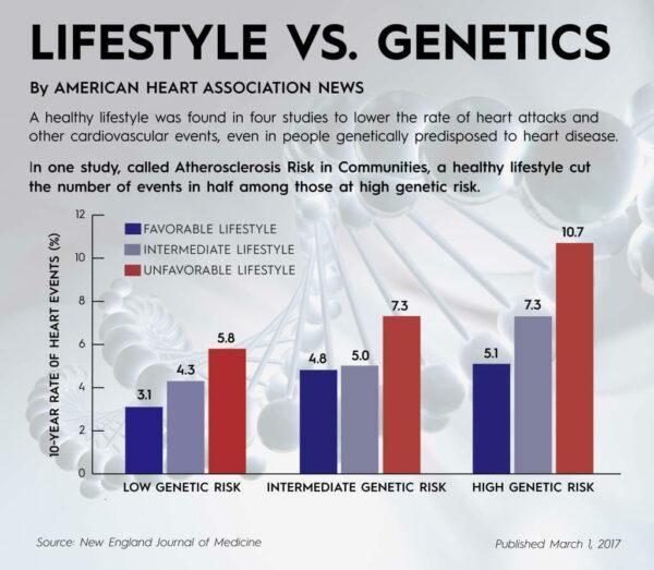 stil de viata vs predispozitie genetica in boala cardiovasculara