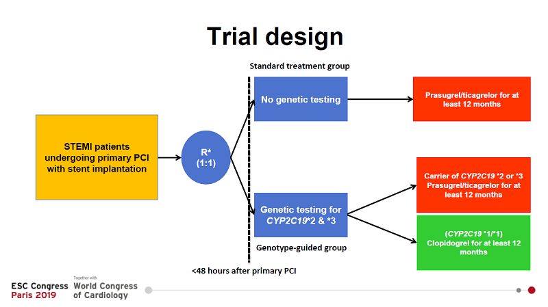 Împărțirea pacienților în cele două grupuri de studiu: cu și fără testare genetică