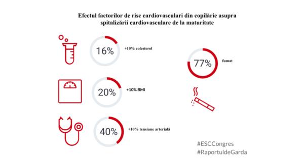 Grafic ESCCongress factori de risc cardiovascular din copilărie efect asupra evenimentelor cardiovasculare de la maturitate