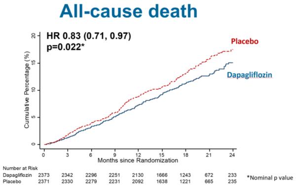 Rezultatele studiului DAPA-HF dapagliflozin în insuficiența cardiacă
