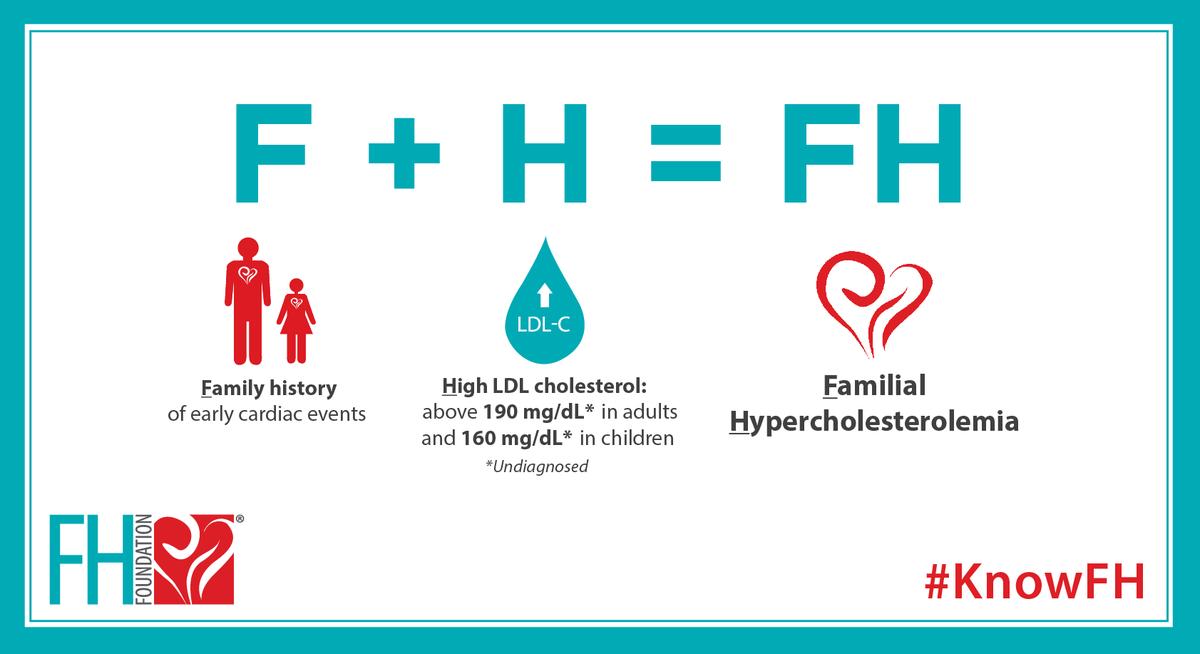Hipercolesterolemie familiala