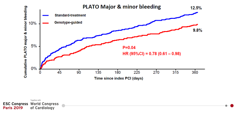 Rezultatele comparative ale tratamentelor standard și cel ghidat de genotipare din punct de vedere al sângerărilor