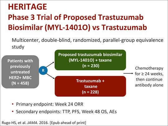 Studiul clinic HERITAGE a evaluat Ogivri, trastuzumab biosimilar, cu medicamentul biologic de referinta
