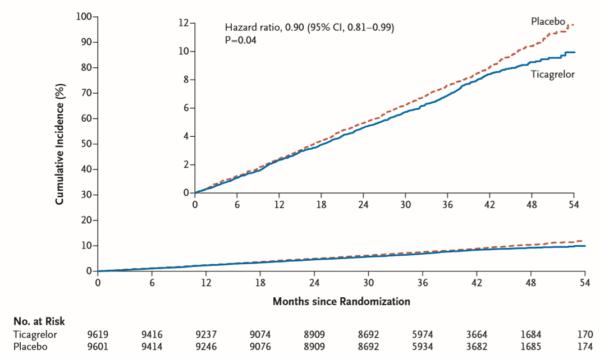 Comparație incidență combinată a decesului cardiovascular, infarctului miocardic sau accidentului vascular cerebral, grup intervenție (albastru) vs. placebo (roșu).