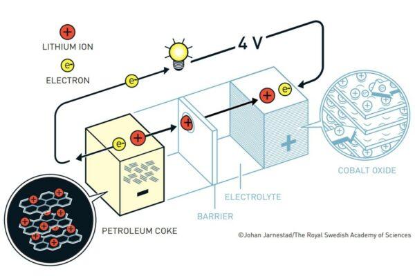 a treia varianta baterie litiu ion yoshino