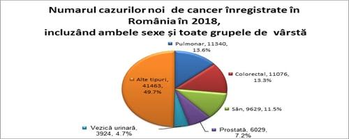 Numarul cazuri noi de cancer in Romania in 2018 conform GLOBOCAN
