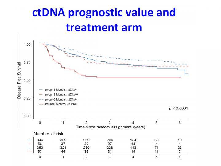 Rata de supraviețuire fără boală în cancerul colorectal funcție de statusul ADNtc