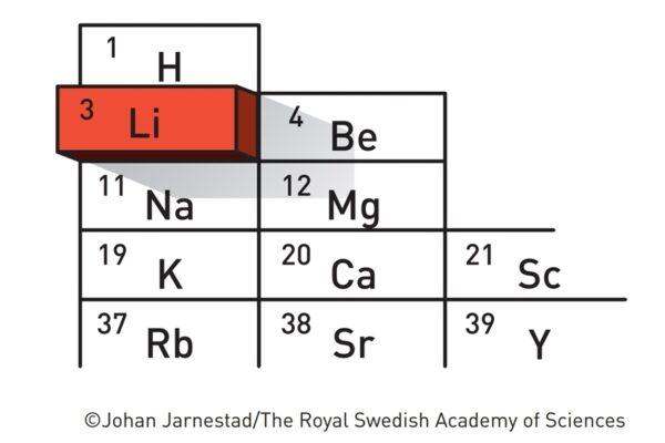pozitie litiu in tabel periodic