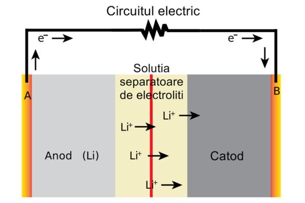 descriere schematică a unei baterii