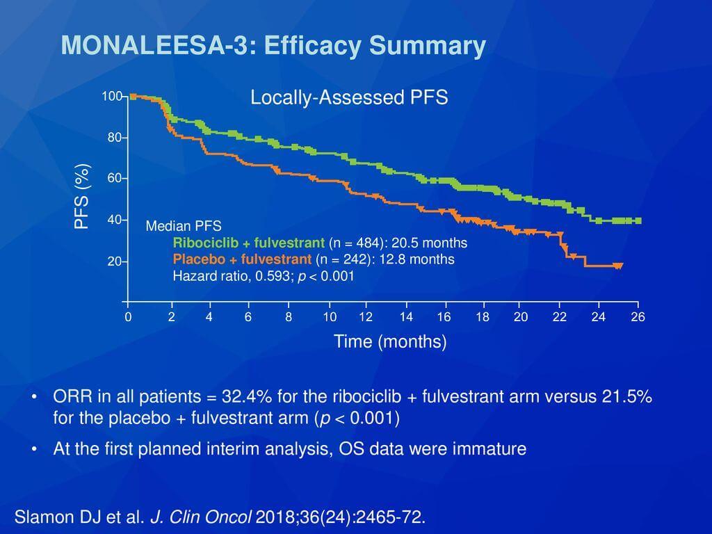 Studiul MONALEESA 3: supravietuire fara progresia bolii in cazul tratamentului cu ribociclib + fulvestrant in cancerul mamar avansat