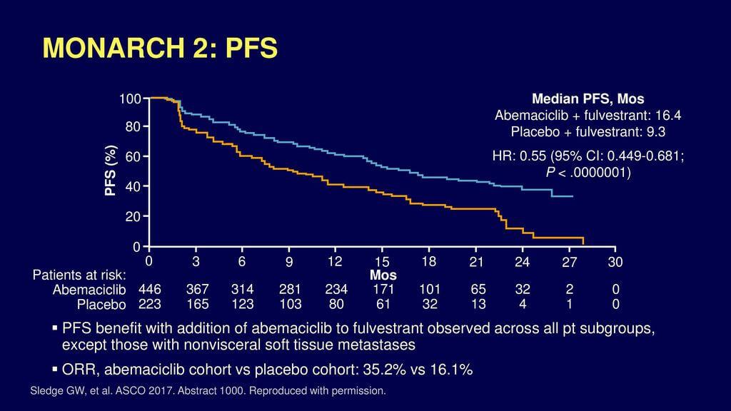 Studiu MONARCH 2 - supraviețuirea fără progresia bolii în cazul combinației abemaciclib + fulvestrant