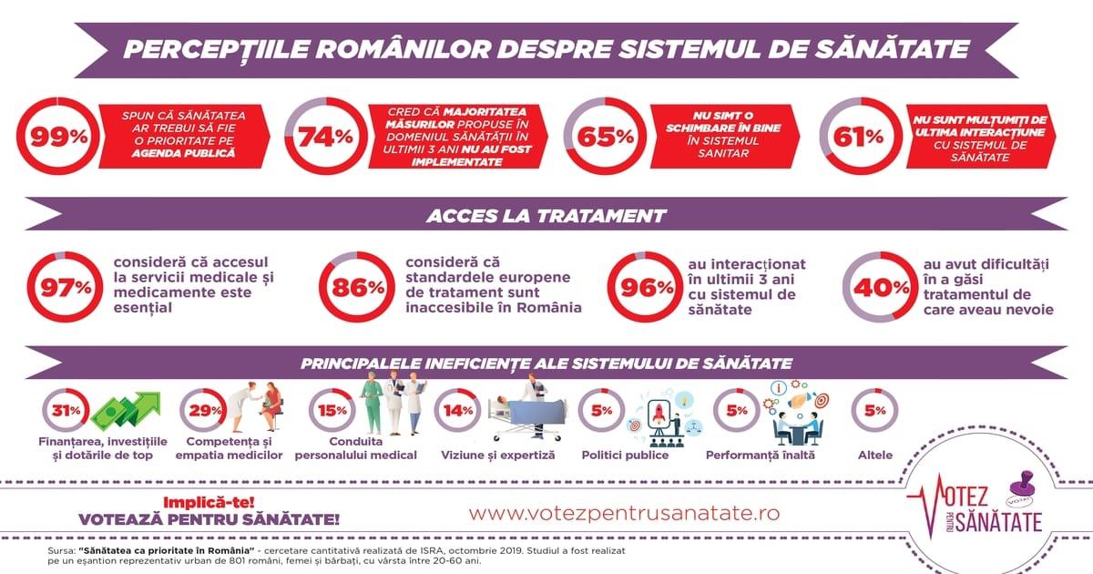 Votez pentru Sanatate, campanie de constientizare relansata in 2020