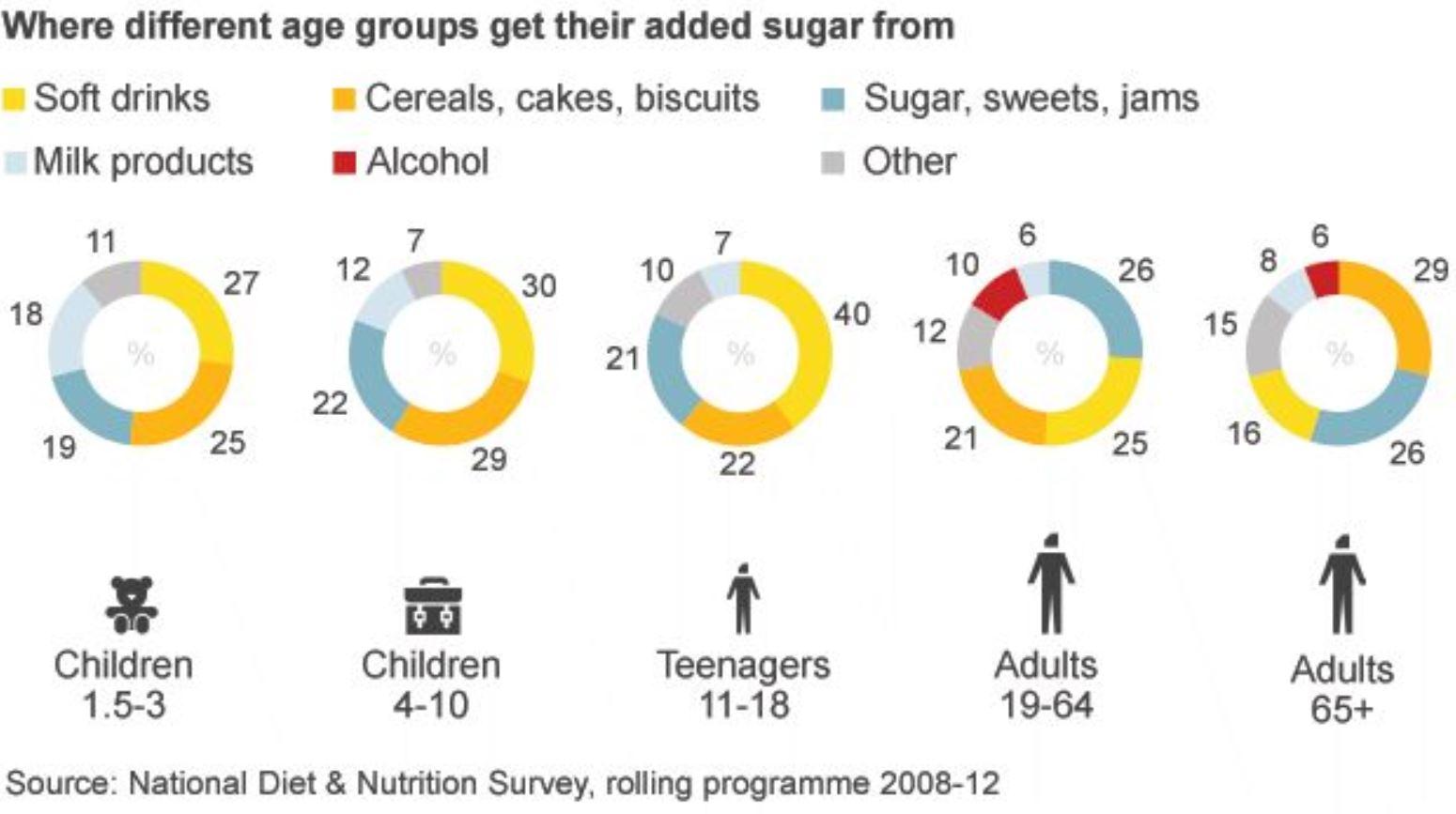Grafic consum zaharuri