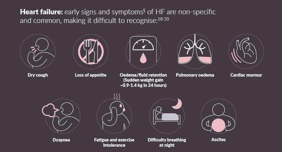 Semnele insuficienței cardiace