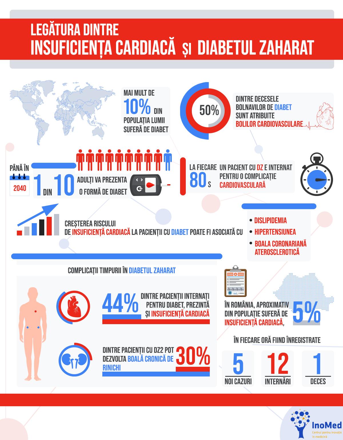 infografic-legatura-insuficienta-cardiaca-diabet