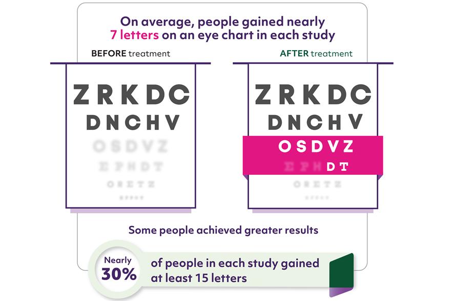 infografic brolucizumab dmlv umed