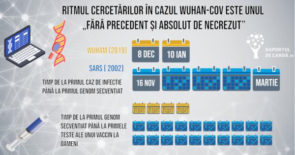 Grafic Ritm cercetare în cazul Wuhan-Cov