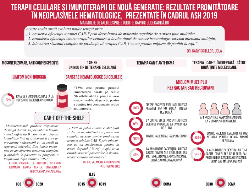 ash infografic principale studii ash 2019 terapii celulare si imunoterapii