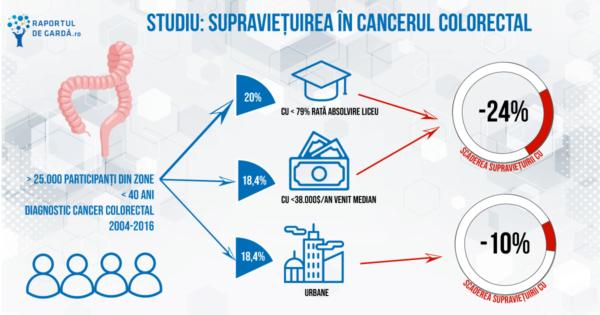 infografic influență factori socioeconomici asupra supraviețurii în cancerul colorectal