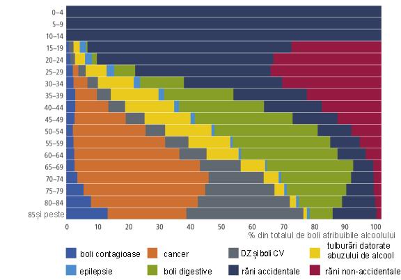 Grafic cauze deces UE asociate consumului de alcool
