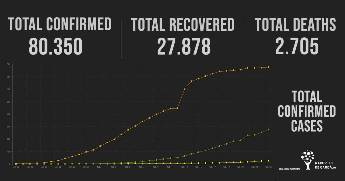 Numărul cazurilor totale de infecție cu COVID19, recuperări, decese