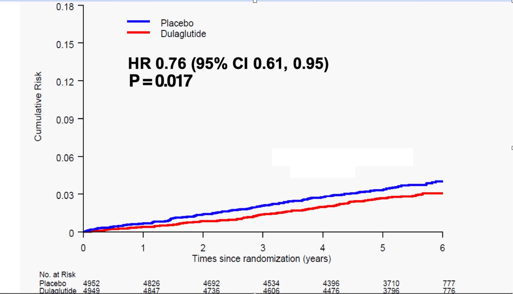 Efectul dulaglutidei asupra riscului de AVC nonfatal.