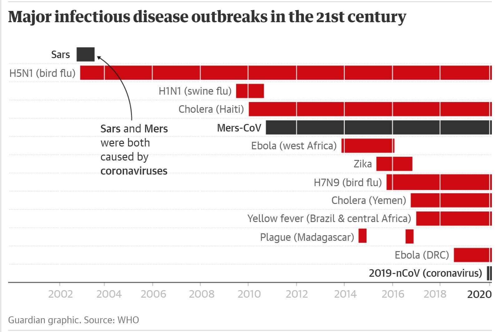 Grafic cu focarele de infecții majore din secolul XXI