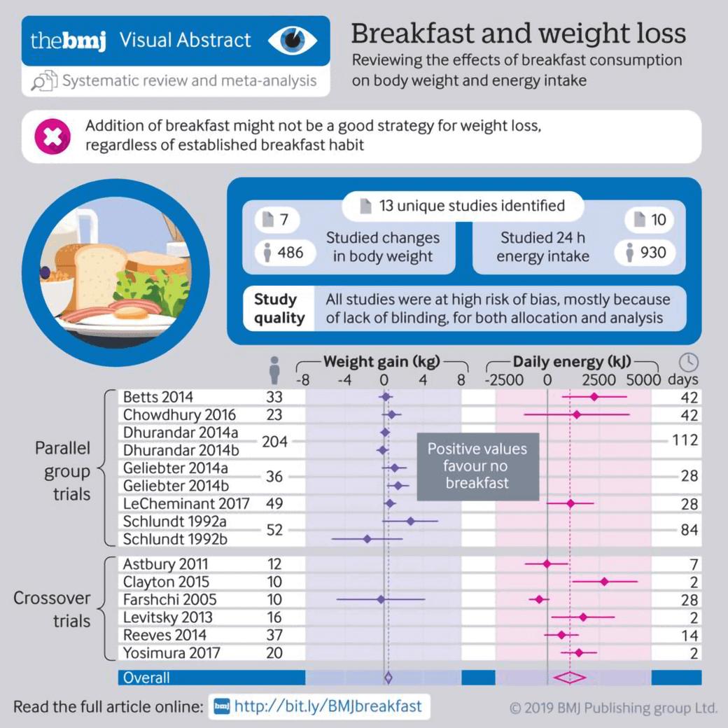 Infografic The BMJ cu studiul Prospero - Breakfast and weight loss