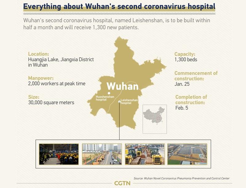 Informații despre construcția celui de-al doilea spital dedicat infecției coronavirus din Wuhan, China