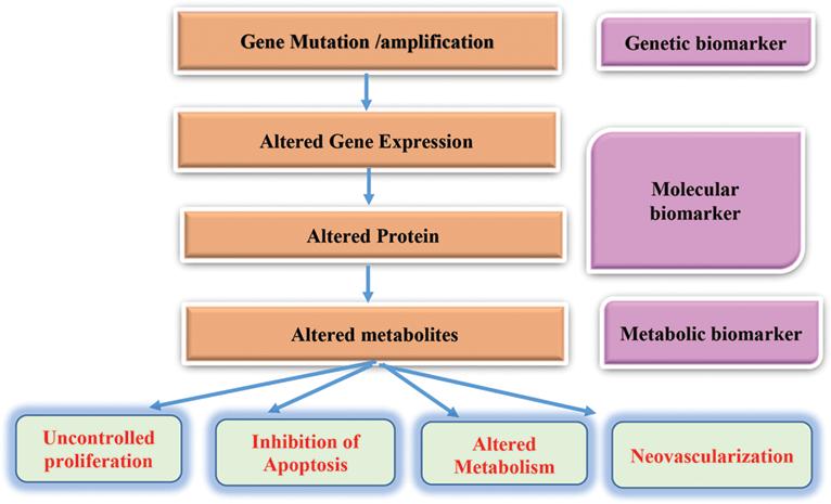 biomarkeri mutatie genetica oncologie