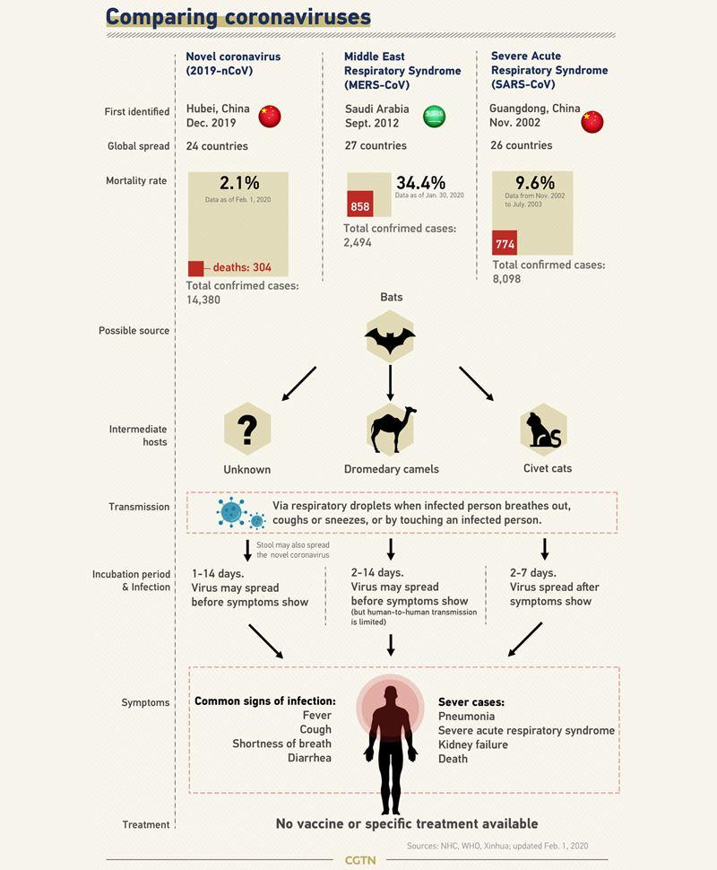 infografic comparație coronavirusuri MERS SARS Wuhan 2019