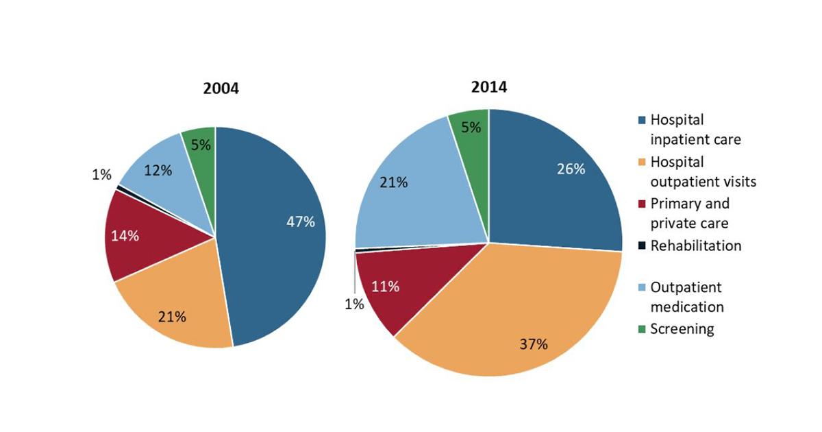 Componente costuri directe 2004 și 2014