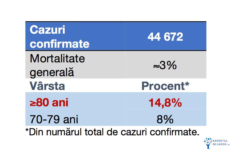 Coronavirus rata deces categorii de varsta